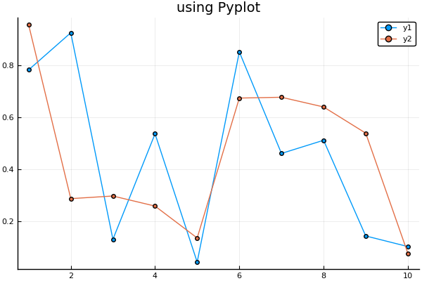 Using Julia for Data Science (Part 03): Plotting · Cleyton